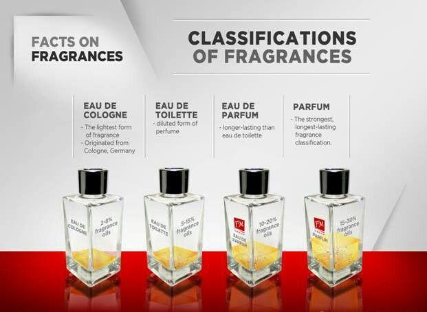 #1 Perbedaan Eau De Parfum Dan Eau De Toilette